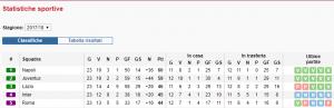 marathonbet statistiche calcio