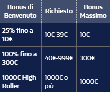 tabella bonus william hill