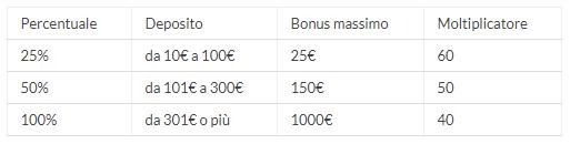 eurobet bonus casino termini
